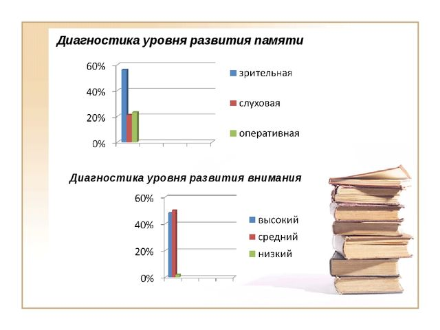 Диагностика уровня развития памяти Диагностика уровня развития внимания