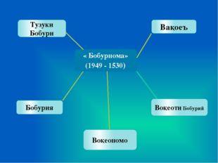 « Бобурнома» (1949 - 1530) Тузуки Бобури Бобурия Вақоеъ Воқеоти Бобурий Воқе