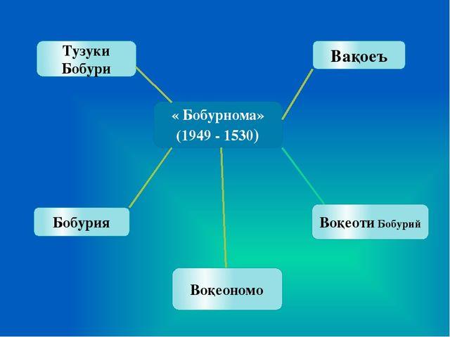 « Бобурнома» (1949 - 1530) Тузуки Бобури Бобурия Вақоеъ Воқеоти Бобурий Воқе...