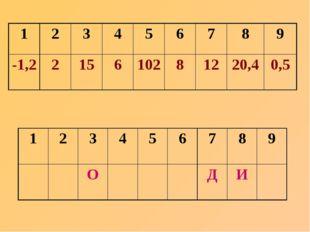 123456789 -1,2215610281220,40,5 123456789 ОДИ
