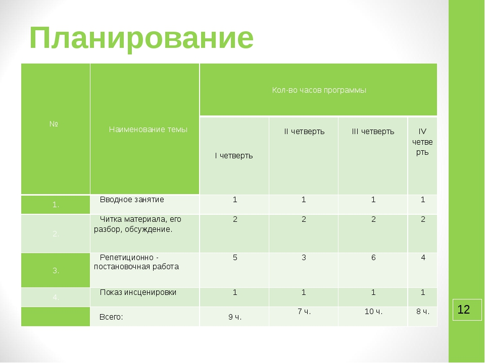 Планирование №  Наименование темы Кол-во часов программы I четверть  II чет...