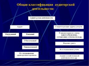 Общая классификация аудиторской деятельности: