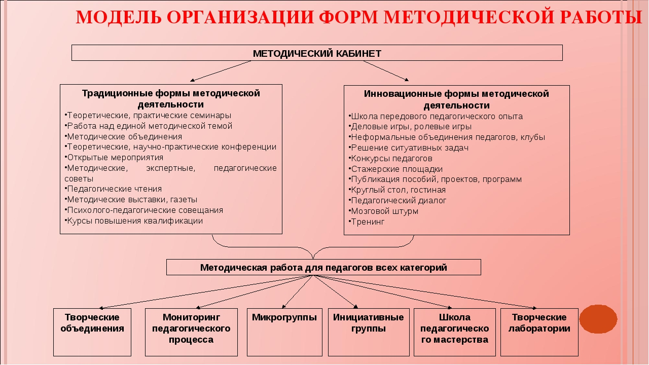 МЕТОДИЧЕСКИЙ КАБИНЕТ Традиционные формы методической деятельности Теоретическ...