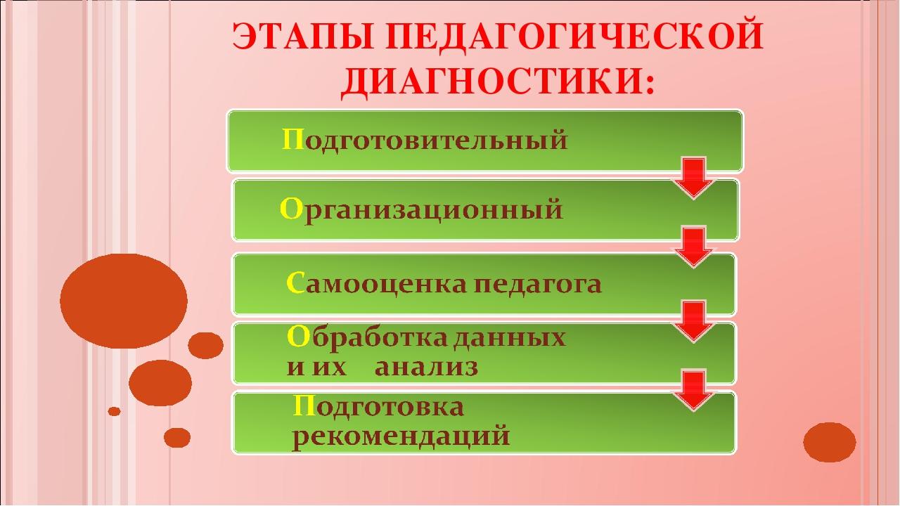 ЭТАПЫ ПЕДАГОГИЧЕСКОЙ ДИАГНОСТИКИ: