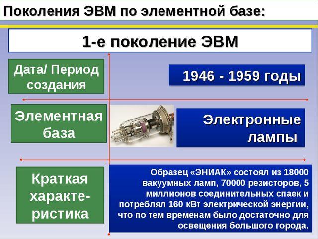 Поколения ЭВМ по элементной базе: 1-е поколение ЭВМ Дата/ Период создания Эле...