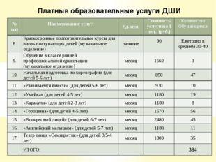 Платные образовательные услуги ДШИ № п/п Наименование услуг  Ед. изм. Стоим