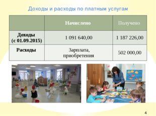 Доходы и расходы по платным услугам Начислено Получено Доходы (с 01.09.2015)