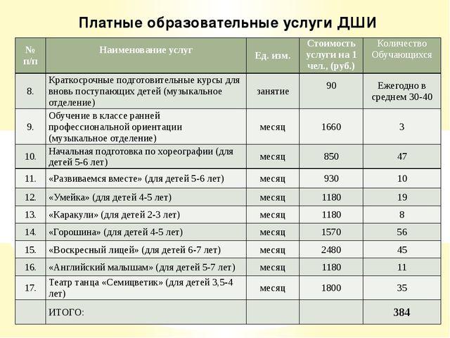 Платные образовательные услуги ДШИ № п/п Наименование услуг  Ед. изм. Стоим...