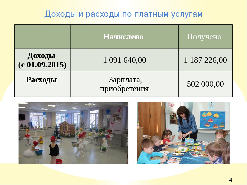 Доходы и расходы по платным услугам Начислено Получено Доходы (с 01.09.2015)...