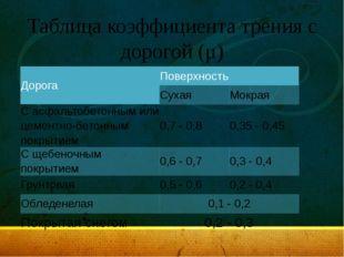 Таблица коэффициента трения с дорогой (μ) Дорога Поверхность Сухая Мокрая С а