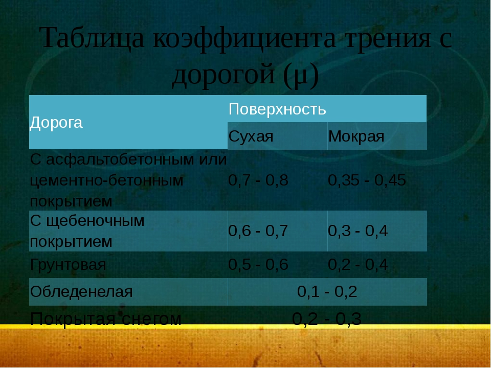 Таблица коэффициента трения с дорогой (μ) Дорога Поверхность Сухая Мокрая С а...