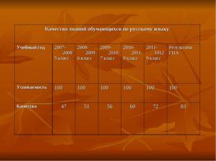 Качество знаний обучающихся по русскому языку Учебный год2007-2008 5 класс