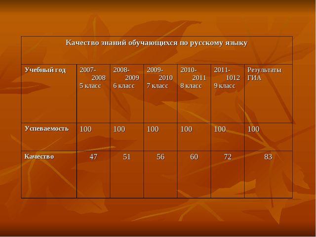 Качество знаний обучающихся по русскому языку Учебный год2007-2008 5 класс...