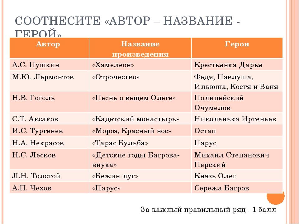 СООТНЕСИТЕ «АВТОР – НАЗВАНИЕ - ГЕРОЙ» За каждый правильный ряд - 1 балл Автор...
