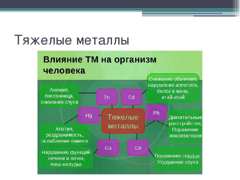Удобрения и биогенные элементы Влияние на почву удобрений Накопление в виде н...