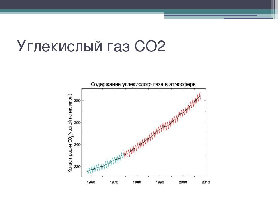 Угарный газ CO