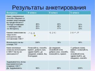 Результаты анкетирования Вопросы9 класс8 класс5 класс Какие современные сп