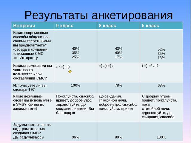 Результаты анкетирования Вопросы9 класс8 класс5 класс Какие современные сп...