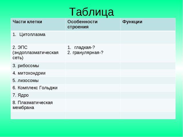Таблица Части клеткиОсобенности строенияФункции Цитоплазма  2. ЭПС (эндоп...