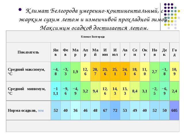 Климат Белгорода умеренно-континентальный, с жарким сухим летом и изменчивой...