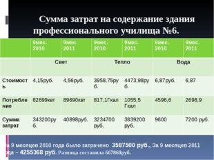 Сумма затрат на содержание здания профессионального училища №6. За 9 месяц
