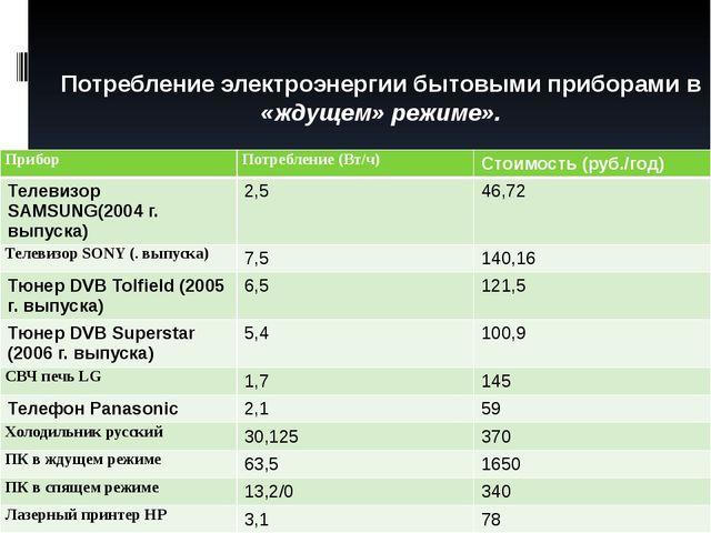 Потребление электроэнергии бытовыми приборами в «ждущем» режиме». Прибор Пот...