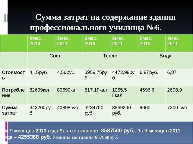 Сумма затрат на содержание здания профессионального училища №6. За 9 месяц...