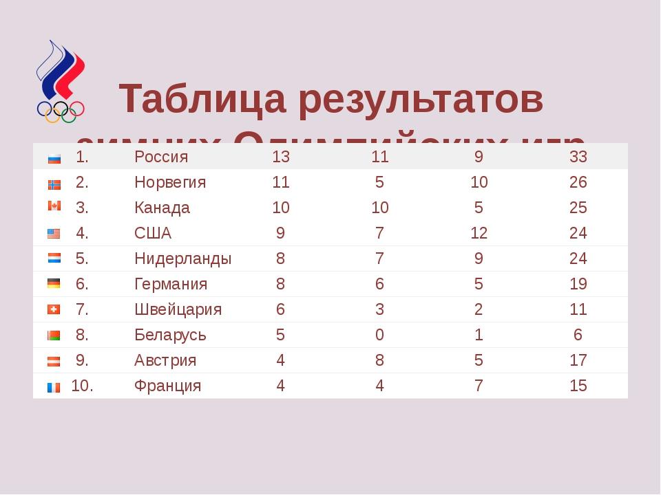 Таблица результатов зимних Олимпийских игр 2014 1. Россия 13 11 9 33 2. Норв...