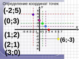 (3;0) (2;1) (1;2) (0;3) (-2;5) (6;-3) -5 -4 -3 -2 -1 X Y 1 2 3 4 5 6 7 0 Опр