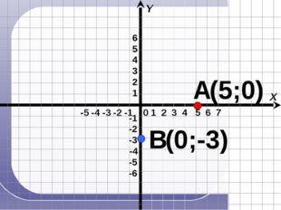 -5 -4 -3 -2 -1 X Y 0 1 2 3 4 5 6 7 А В (5;0) (0;-3) -4 -1 -6 -3 -2 -5 1 2 3
