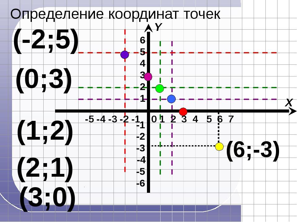 (3;0) (2;1) (1;2) (0;3) (-2;5) (6;-3) -5 -4 -3 -2 -1 X Y 1 2 3 4 5 6 7 0 Опр...
