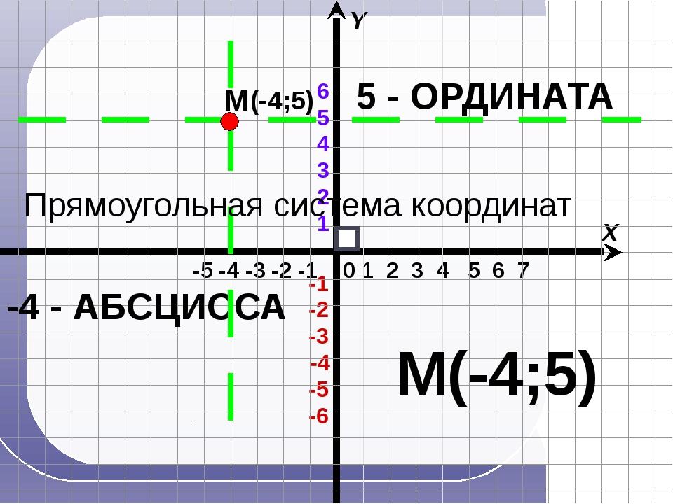 1 2 3 4 5 6 7 -5 -4 -3 -2 -1 X Y 0 5 - ОРДИНАТА -4 - АБСЦИССА (-4;5) М М(-4;...