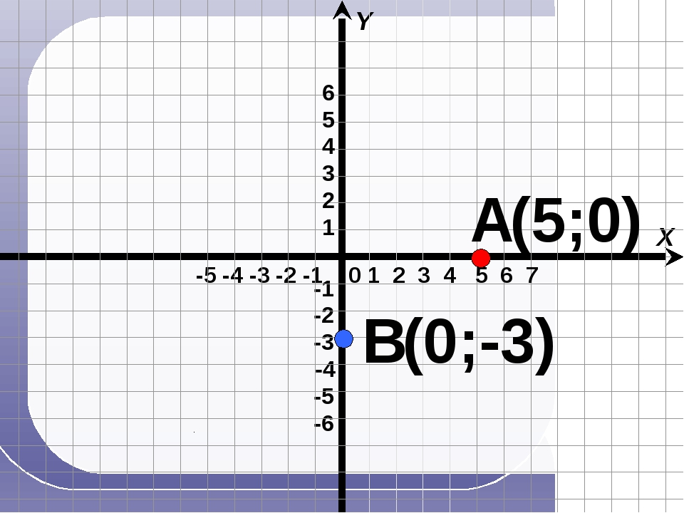 -5 -4 -3 -2 -1 X Y 0 1 2 3 4 5 6 7 А В (5;0) (0;-3) -4 -1 -6 -3 -2 -5 1 2 3...