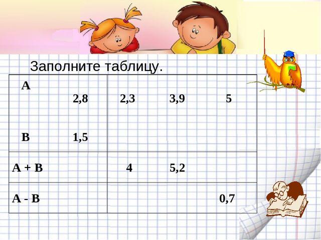 Заполните таблицу. А  2,8 2,3 3,9 5 B 1,5 A + B 4 5,2 A - B...