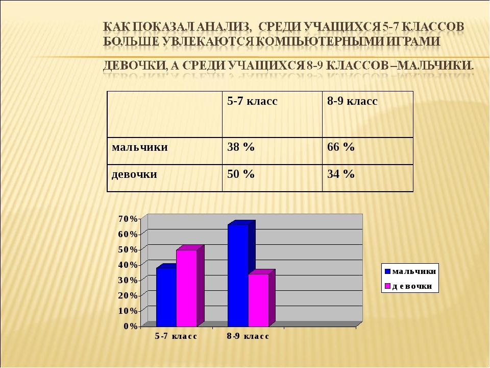 5-7 класс8-9 класс мальчики38 %66 % девочки50 %34 %