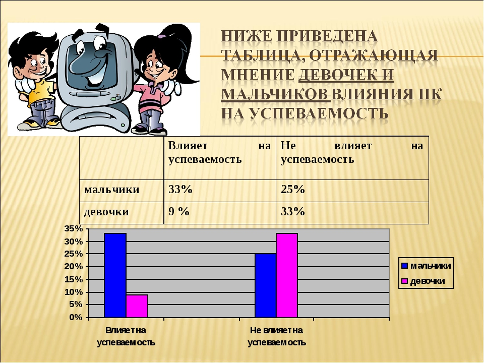 Влияет на успеваемостьНе влияет на успеваемость мальчики33%25% девочки9...