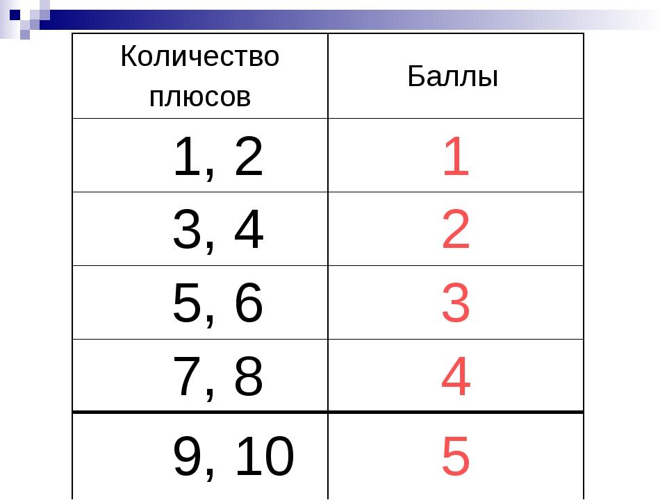 Количество плюсовБаллы 1, 21 3, 42 5, 63 7, 84 9, 105
