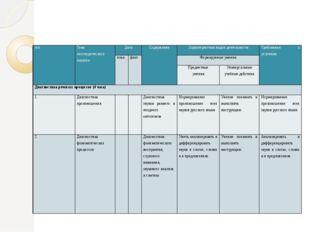 Календарно-тематическое планирование п\п Тема логопедического занятия Дата С