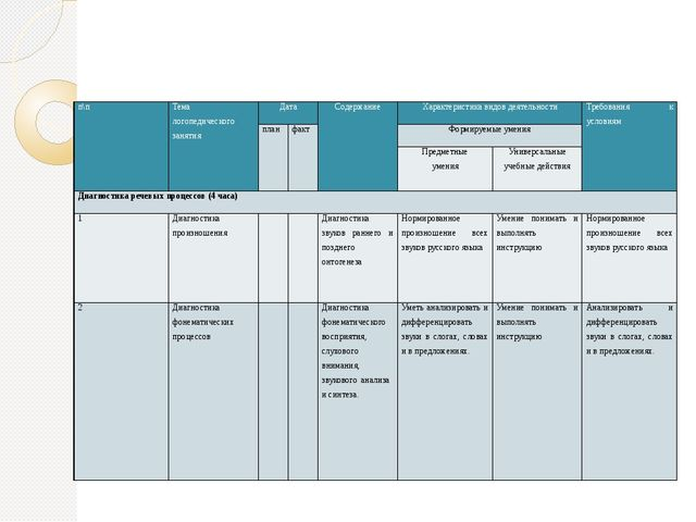 Календарно-тематическое планирование п\п Тема логопедического занятия Дата С...