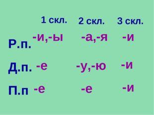 Р.п. Д.п. П.п 1 скл. 3 скл. -и,-ы -а,-я -и -и -и -е -у,-ю -е 2 скл. -е