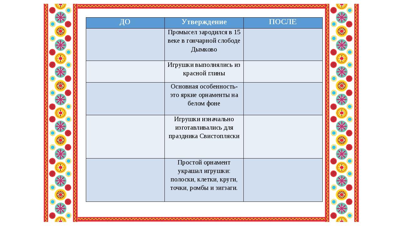 ДО Утверждение ПОСЛЕ  Промысел зародился в 15 веке в гончарной слободе Дымко...