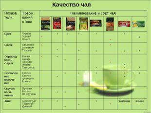 Качество чая Показа тели:Требо вания к чаюНаименование и сорт чая