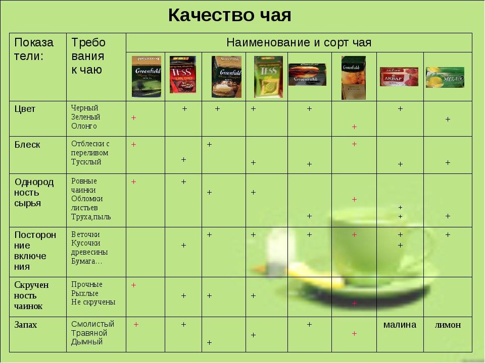 Качество чая Показа тели:Требо вания к чаюНаименование и сорт чая...