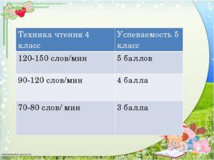 Техника чтения 4 класс Успеваемость 5 класс 120-150 слов/мин 5 баллов 90-120