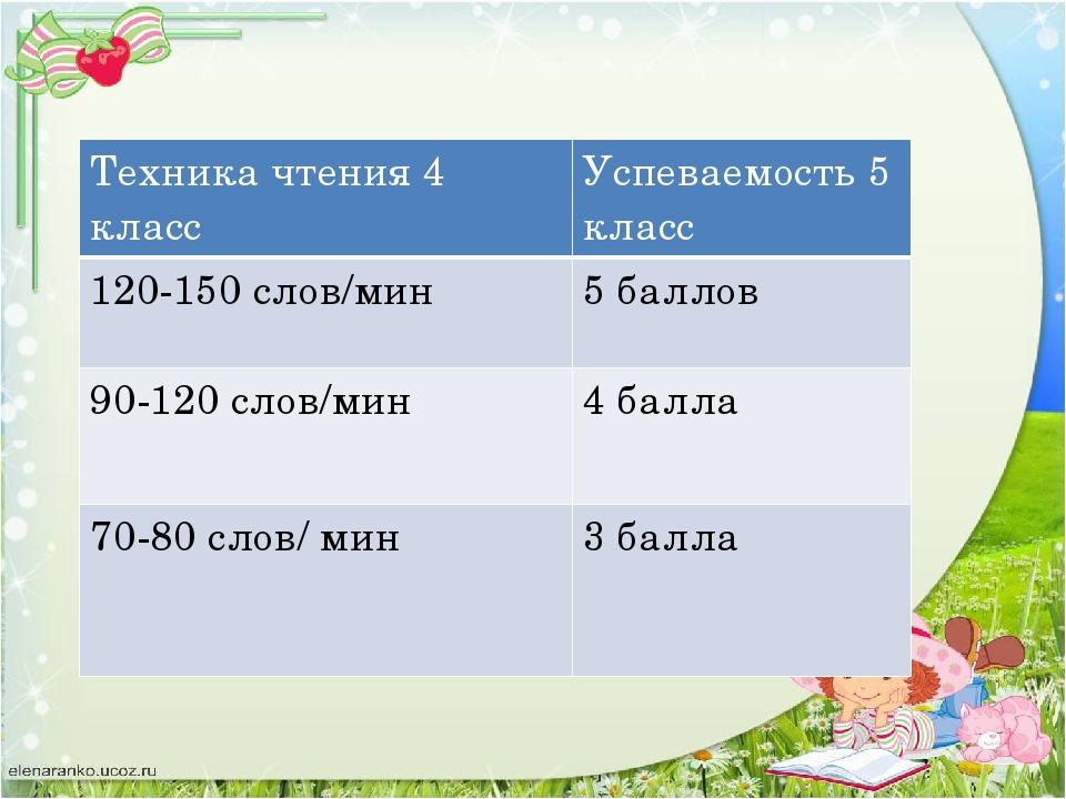 Техника чтения 4 класс Успеваемость 5 класс 120-150 слов/мин 5 баллов 90-120...