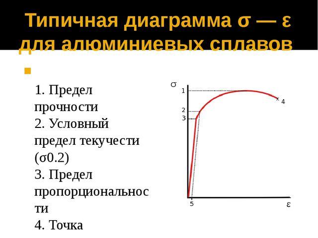 Типичная диаграмма σ— ε для алюминиевых сплавов 1. Предел прочности 2. Усло...