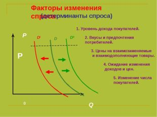 0 Q P DI DII D Факторы изменения спроса P (детерминанты спроса) 1. Уровень до