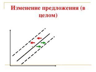 Изменение предложения (в целом) Q А В Р S 1 S 2 S 3 Qs = f (P, Pr, E, T, V etc)