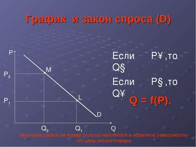 График и закон спроса (D) P Q D Если P↑,то Q↓ Если P↓,то Q↑ P2 Q2 P1 Q1 L M Q...