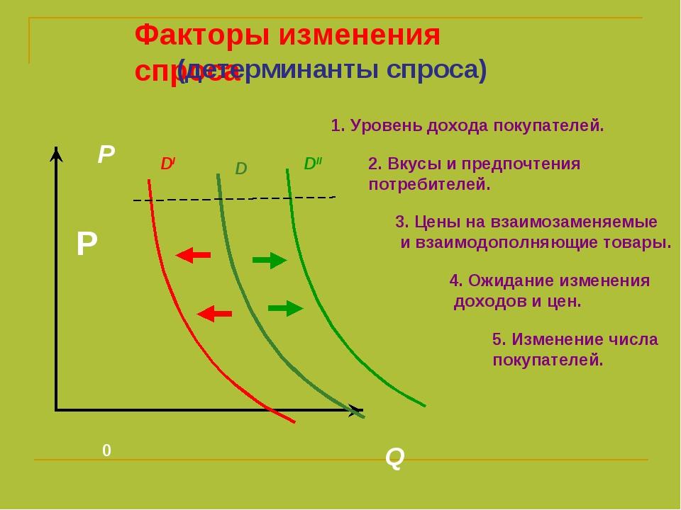 0 Q P DI DII D Факторы изменения спроса P (детерминанты спроса) 1. Уровень до...